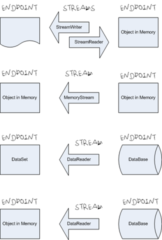 Endpoints_Streams
